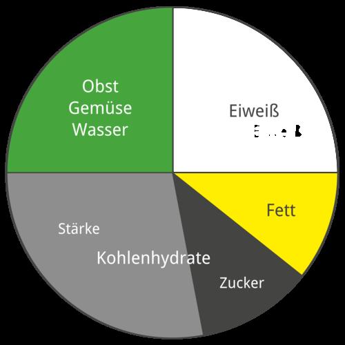 Nahrungsmittelgruppen - Anteile der einzelnen Bestandteile