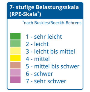 7-stufige Belastungsskala nach Buskies/Boeckh-Behrens
