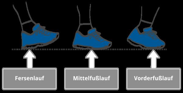 Laufstile - drei Positionen wie man den Fuß aufsetzen kann