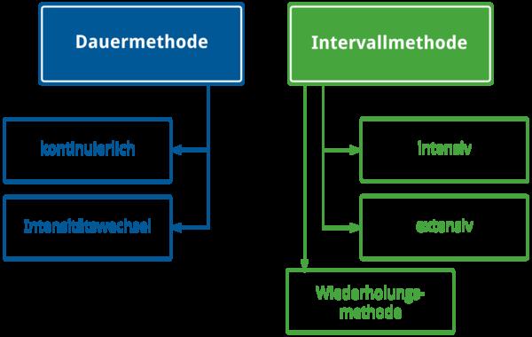 Methoden des Ausdauertrainings - Dauer- oder Intervallmethode